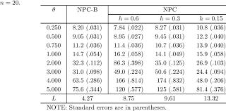 Oc Arl Comparison Of The Npc And Npc B Charts When Ic Arl