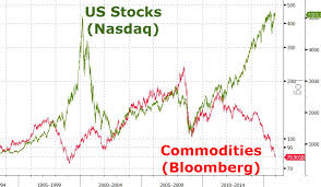 Commodity Index Chart Bloomberg Commodity Index Crashes To 16 Year Low 22 Below