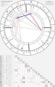 Chrissie Hynde Birth Chart Horoscope Date Of Birth Astro