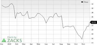 Newell Brands Nwl Looks Good Stock Adds 8 2 In Session
