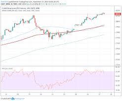 Us Market Pre Open Dow Jones Futures Point To Positive Start