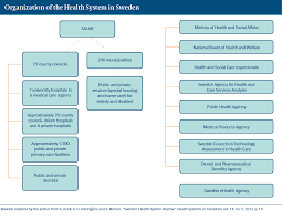 Sweden International Health Care System Profiles