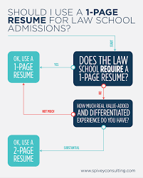 Debunking The 1 Page Law School Resume Myth