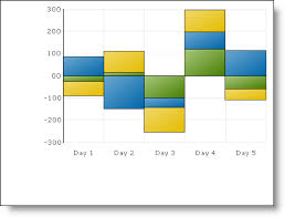 Bar Chart With Negative Values Positive And Negative Stacked Bar And Column Charts