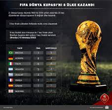 "Fanatik on Twitter: ""#WorldCup🏆'ta şampiyon olan ülkeler; 🇧🇷 Brezilya: 5  🇩🇪 Almanya: 4 🇮🇹 İtalya: 4 🇦🇷 Arjantin: 2 🇺🇾 Uruguay: 2 🇫🇷  Fransa: 1 🇪🇸 İspanya: 1 🇬🇧 İngiltere: 1… https://t.co/tlN0LtSriZ"""