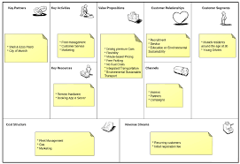 what is a business model figure 2 business model canvas for drivenow adapted from 7