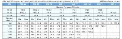 Hdpe Pipe Pressure Rating Chart Jain Irrigation Systems Ltd