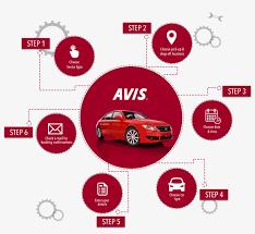 Rent A Book Online Free Avis Infographics How To Book Online Avis Rent A Car Png