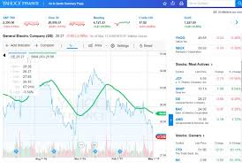 Yahoo Finance Stock Charts Top 10 Best Free Stock Charting Software Tools Review 2019
