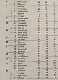 On Or And Reading A Depth Chart Tomahawk Nation