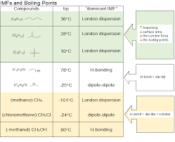 2 11 Intermolecular Forces Relative Boiling Points Bp
