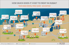 Rental Price Guide   Dubai