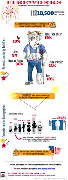 fire works safety nfpa fireworks safety