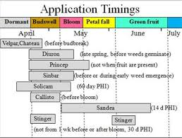 Rainfast Herbicide Chart 13 Timeless Weed Herbicide Chart