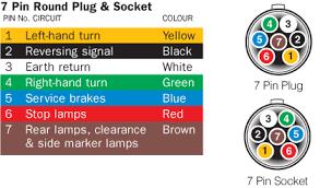7 pin round trailer connector wiring diagram circuit and 6 way trailer plug wiring diagram at 7 Pin Trailer Connector Diagram