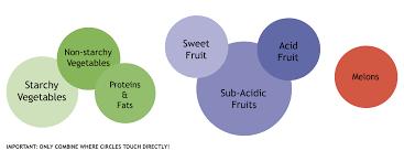 Acid Alkaline Food Combining Chart Food Combining Diet Chart Correct Food Combining Chart