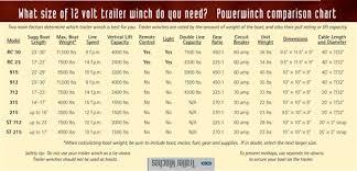 Sailboat Winch Comparison Chart Powerwinch Rc23 Trailer Winch