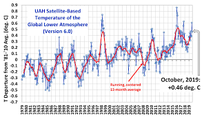 Average Global Temperature By Year Chart Uah Global Temperature Update For October 2019 0 46 Deg C