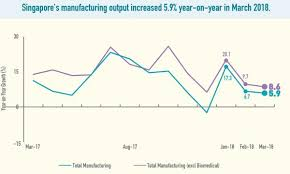 Manufacturing Output Singapores Factory Output Grew 5 9 In March Singapore