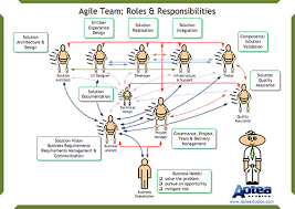agile team roles and responsibilities ba roles and responsibilities