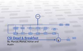 Dead And Breakfast Suspect Chart Answers Csi Dead Breakfast By Marcus Hazaparu On Prezi