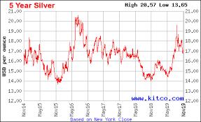5 Year Silver Chart Silver Chart Last 5 Year