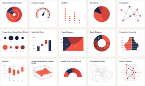 Chart Visualization Accessible Colors For Data Visualization Data