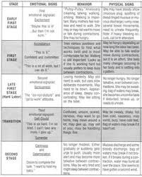 Phases Of Labor Chart Stages Of Labor