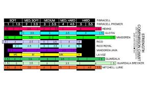 Alto Saxophone Reed Chart Daddario Woodwinds Rico Alto Sax 1 5