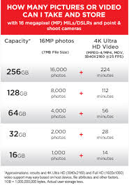 Micro Sdcard Capacity Chart Submited Images Memory Card