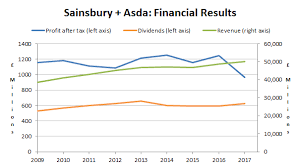 Sainsburys Book Chart Why The Sainsbury Asda Merger Is Necessary But Not