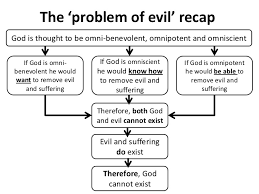 problem evil essay the problem of evil why would a good god create suffering