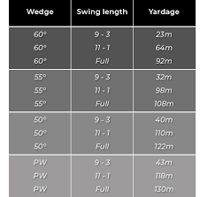 Brad Parker Golf A Wedge Chart Helps