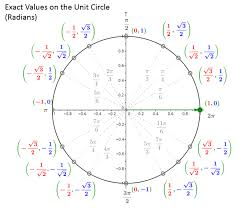 Math Tricks To Remember The Unit Circle Solutions Examples