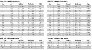 Understanding Body Composition