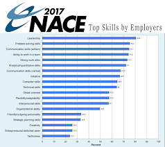 Skills Employers Look For Starting A New Job On The Right Foot Campus To Corporate Llc