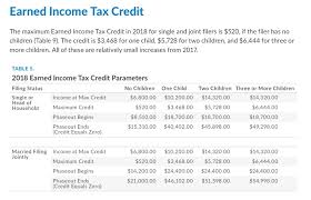 Eitc 2017 Chart Free Credit Report 2018 Earned Income Tax Credit Free