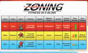 Heart Rate Zones Training Methodologies And More