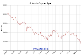 Kitco Iron Ore Price Charts Copper Price Hits Fresh Six Year Low As Paris Attacks