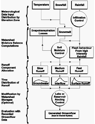 Ubc Watershed Model Generalized Flow Chart Download
