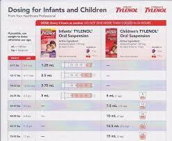 Infant Acetaminophen Dosage Chart 160mg 5ml Children U S Tylenol Dosage Chart For Infants Www
