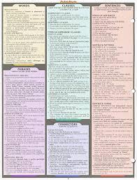 English Grammar Verb Chart English Grammar Punctuation Chart