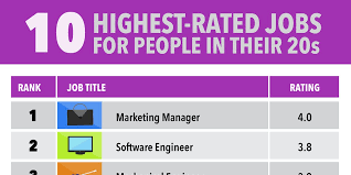 Top Rated Job Sites Best Jobs For People In Their 20s Business Insider