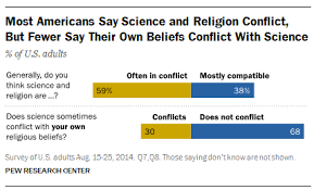 slate no conflict between science and religion why evolution is  screen shot 2015 12 13 at 8 24 29 am