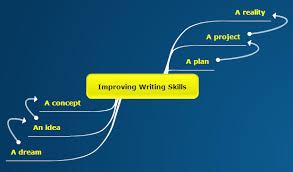 Writing Skills Improve Your Writing Skills With Mind Mapping Mindomo Blog