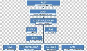 Organizational Structure Organizational Chart Interior