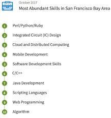 Best Resume Writing Service Best Resume LinkedIn Profile Writing Service San Francisco 31
