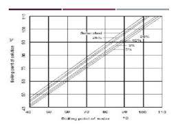 Evaporator Performance