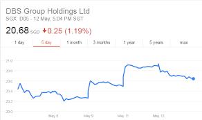 4 Stocks This Week 8 May 2017 Noble Aem Ireit Global Dbs