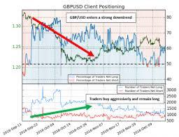 Trading With Ig Client Sentiment Data Nasdaq